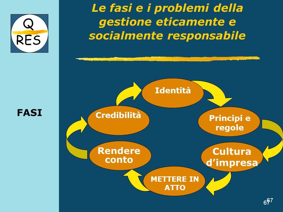 67 FASI 67 Q RES Le fasi e i problemi della gestione eticamente e socialmente responsabile Credibilità Identità Rendere conto Cultura dimpresa METTERE