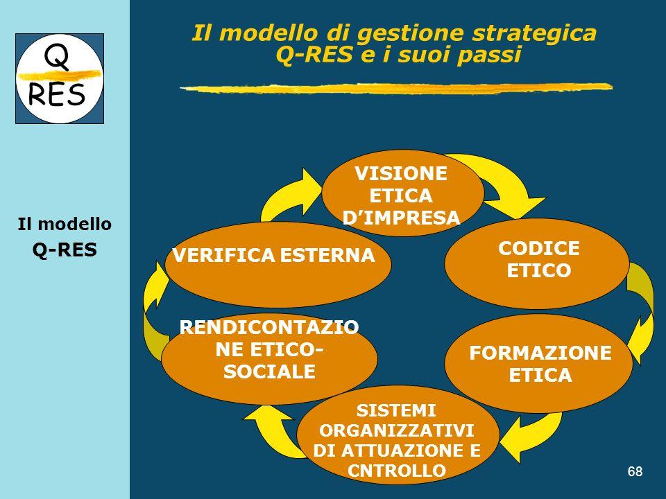 68 Il modello Q-RES Q RES Il modello di gestione strategica Q-RES e i suoi passi VERIFICA ESTERNA VISIONE ETICA DIMPRESA RENDICONTAZIO NE ETICO- SOCIA