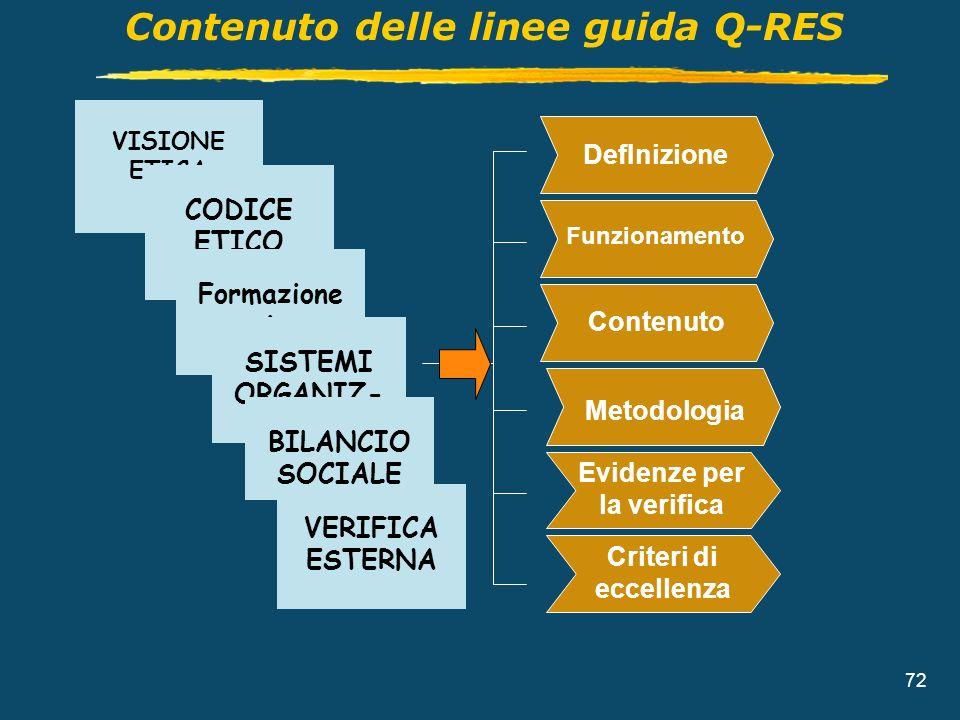 72 Contenuto delle linee guida Q-RES VISIONE ETICA DefInizione Funzionamento Contenuto Evidenze per la verifica Criteri di eccellenza Metodologia CODI