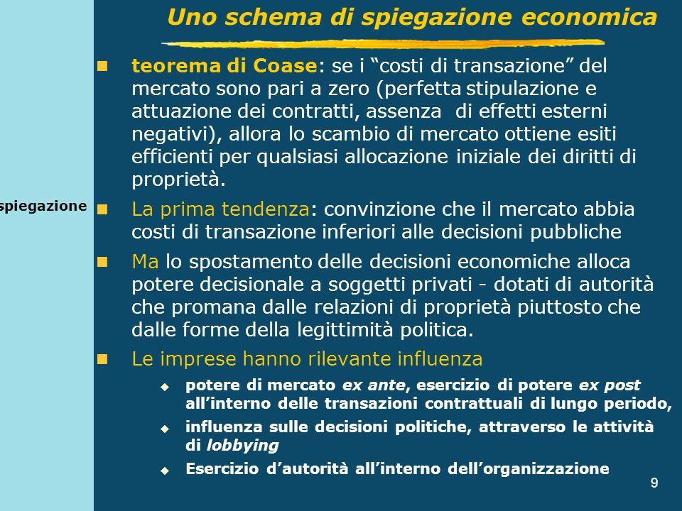 9 spiegazione teorema di Coase: se i costi di transazione del mercato sono pari a zero (perfetta stipulazione e attuazione dei contratti, assenza di e