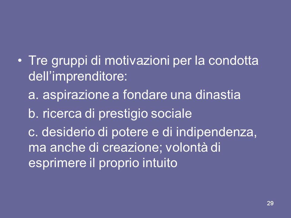 Tre gruppi di motivazioni per la condotta dellimprenditore: a. aspirazione a fondare una dinastia b. ricerca di prestigio sociale c. desiderio di pote