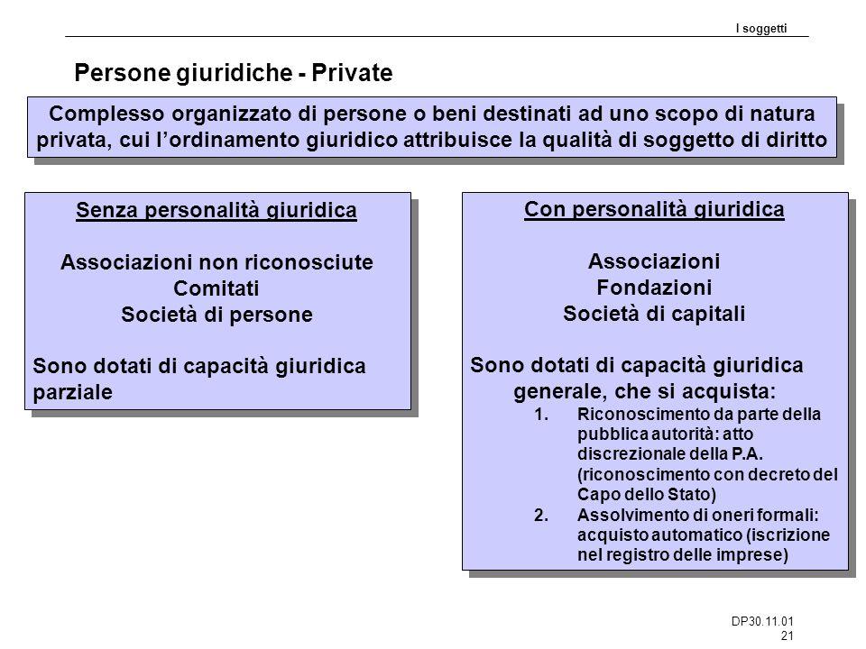 DP30.11.01 21 Persone giuridiche - Private I soggetti Complesso organizzato di persone o beni destinati ad uno scopo di natura privata, cui lordinamen