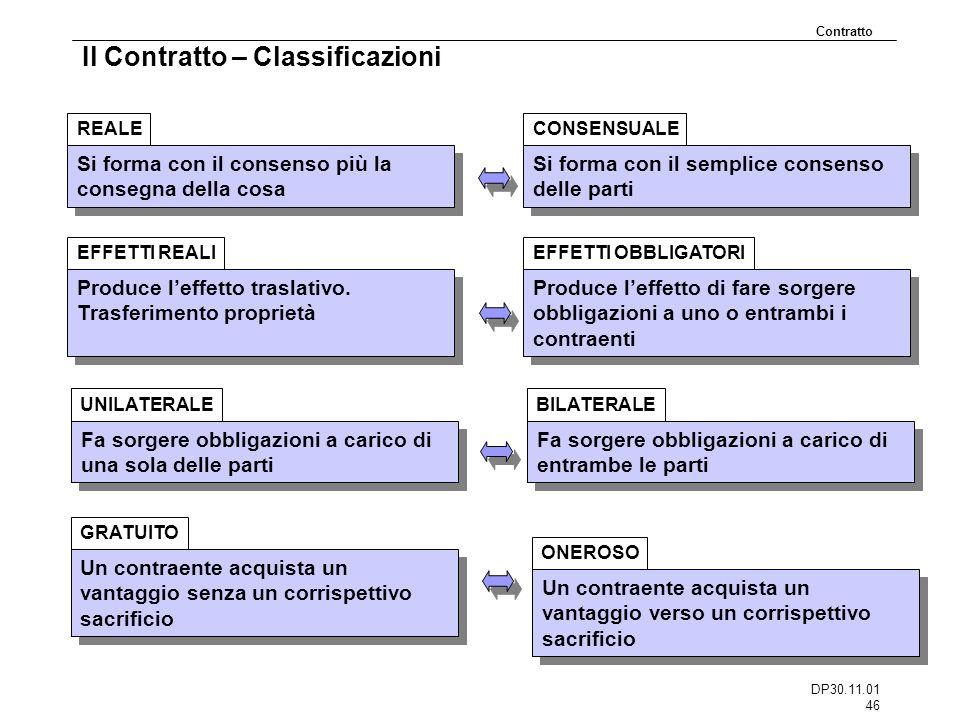 DP30.11.01 46 Il Contratto – Classificazioni Si forma con il consenso più la consegna della cosa REALE Contratto Si forma con il semplice consenso del