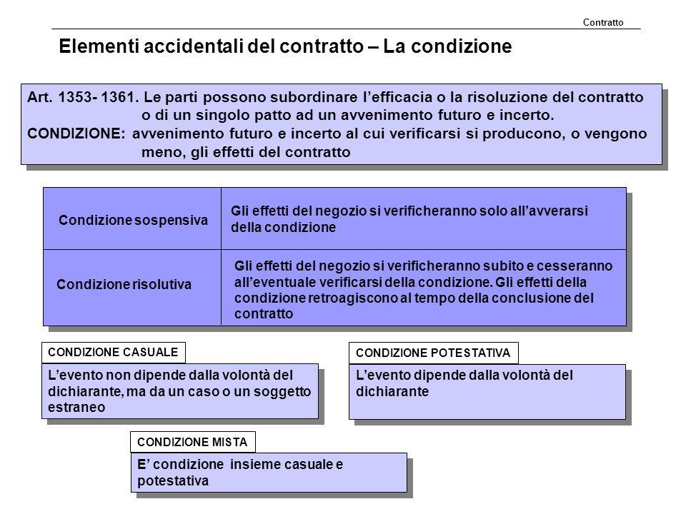 Elementi accidentali del contratto – La condizione Art. 1353- 1361. Le parti possono subordinare lefficacia o la risoluzione del contratto o di un sin
