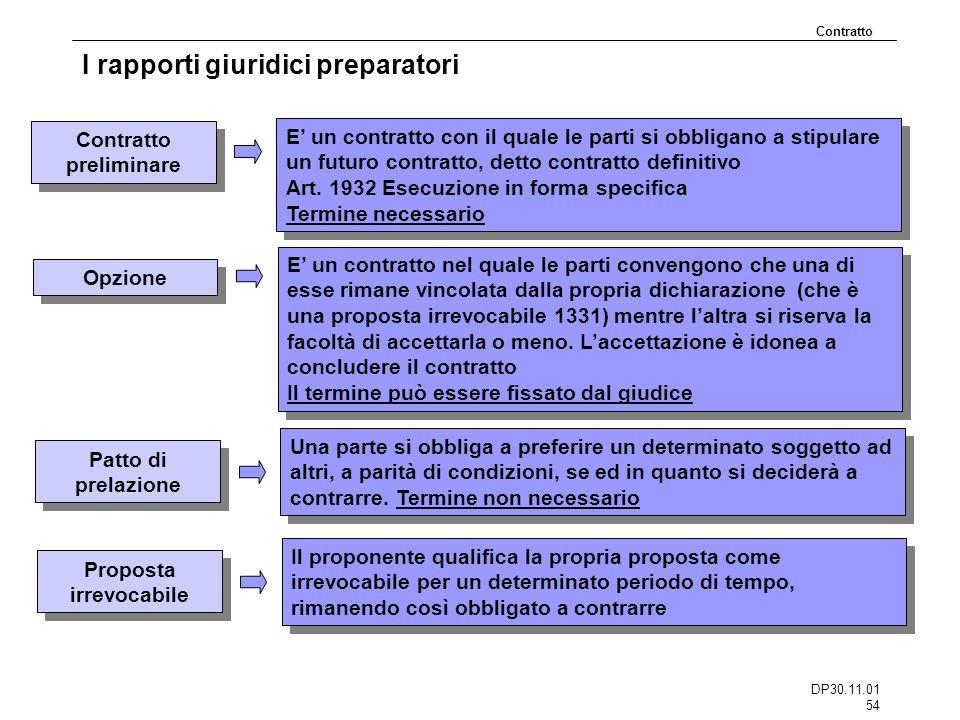 DP30.11.01 54 I rapporti giuridici preparatori Contratto Contratto preliminare E un contratto con il quale le parti si obbligano a stipulare un futuro