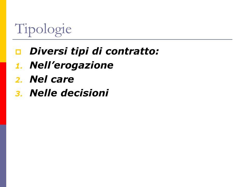 Tipologie Diversi tipi di contratto: 1. Nellerogazione 2. Nel care 3. Nelle decisioni
