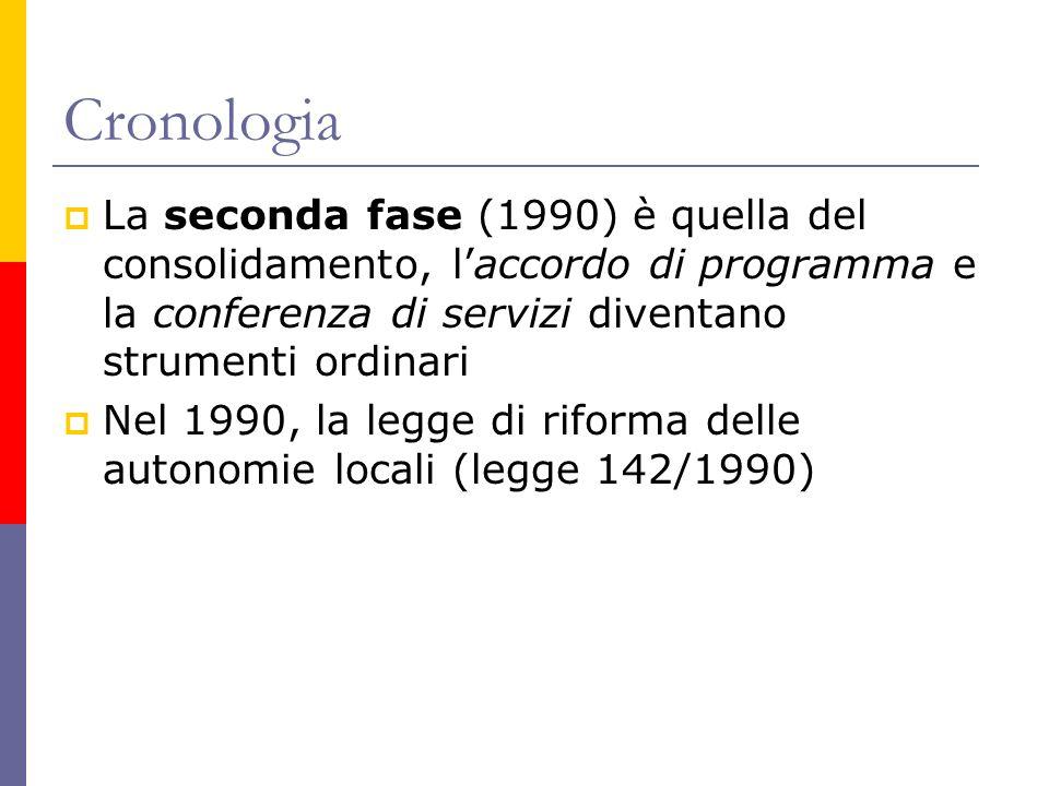 Cronologia La seconda fase (1990) è quella del consolidamento, laccordo di programma e la conferenza di servizi diventano strumenti ordinari Nel 1990, la legge di riforma delle autonomie locali (legge 142/1990)