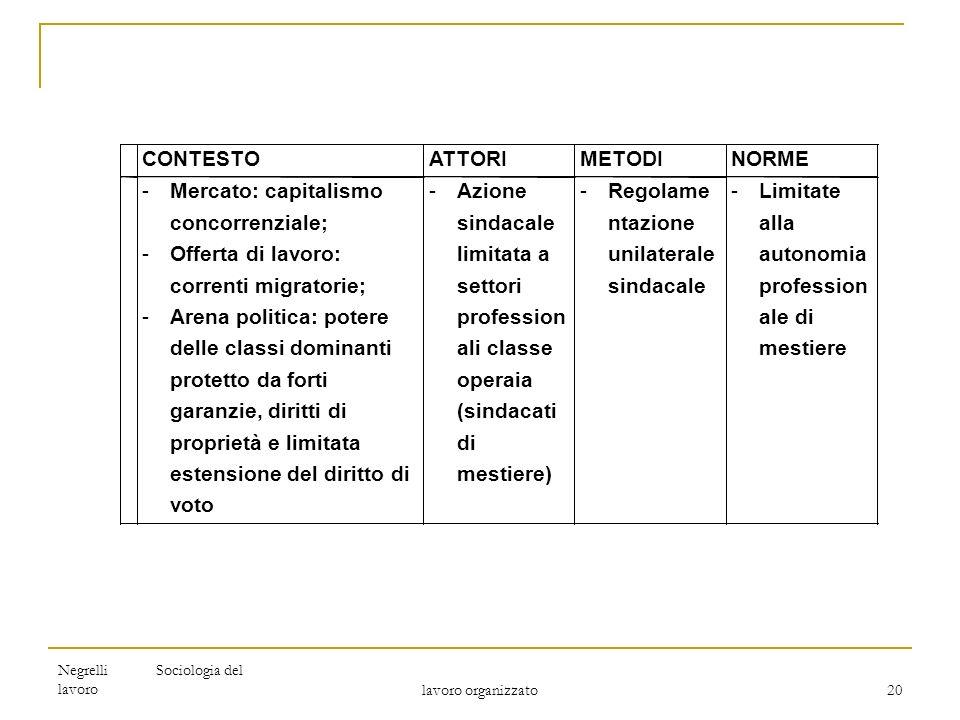 Negrelli Sociologia del lavoro lavoro organizzato 20 INDIVIDUALISMO LIBERALE