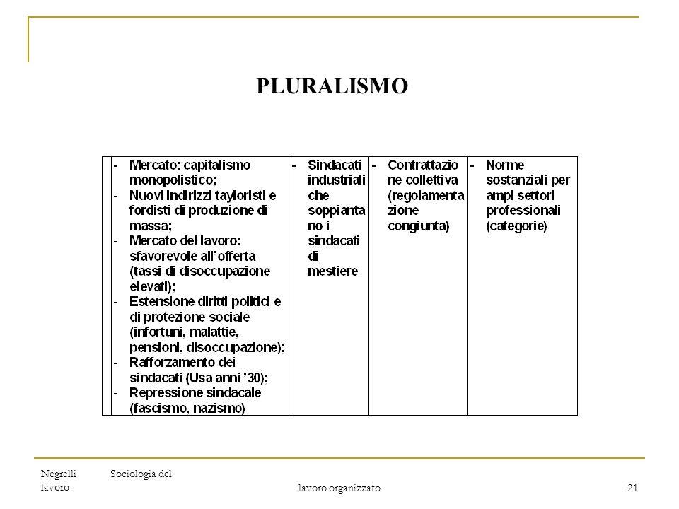 Negrelli Sociologia del lavoro lavoro organizzato 21 PLURALISMO