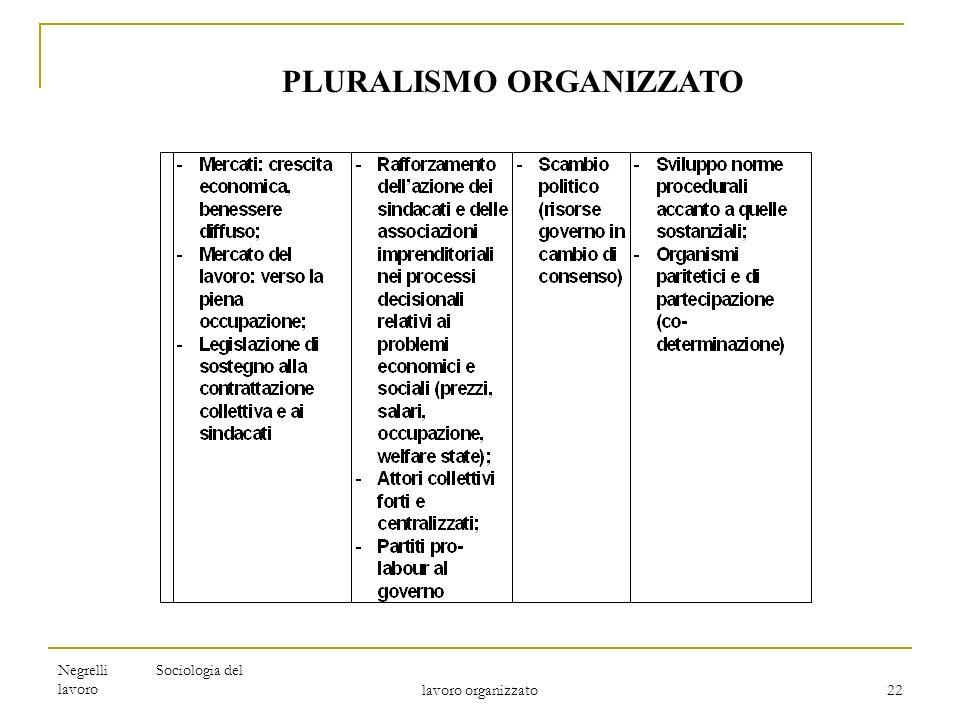 Negrelli Sociologia del lavoro lavoro organizzato 22 PLURALISMO ORGANIZZATO