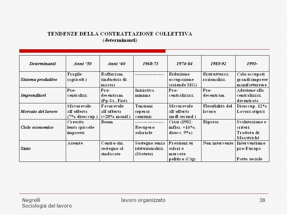 Negrelli Sociologia del lavoro lavoro organizzato38