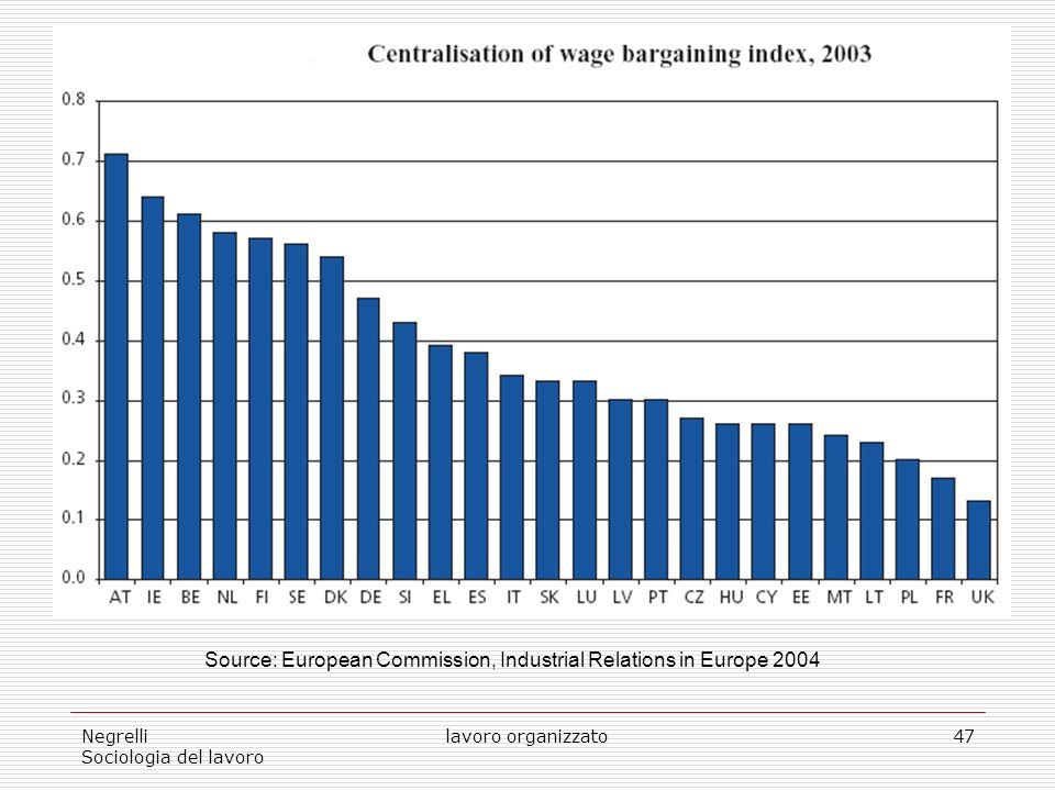Negrelli Sociologia del lavoro lavoro organizzato47 Source: European Commission, Industrial Relations in Europe 2004