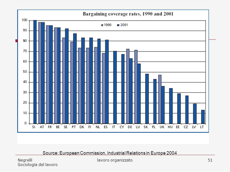 Negrelli Sociologia del lavoro lavoro organizzato51 Source: European Commission, Industrial Relations in Europe 2004