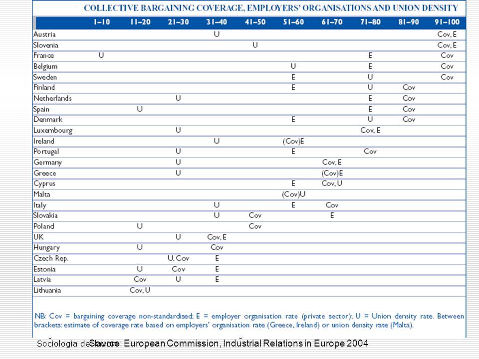 Negrelli Sociologia del lavoro lavoro organizzato52 Source: European Commission, Industrial Relations in Europe 2004