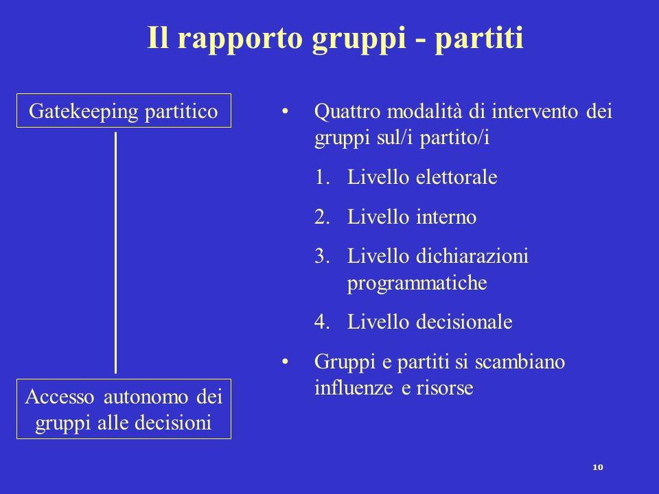 10 Il rapporto gruppi - partiti Accesso autonomo dei gruppi alle decisioni Gatekeeping partitico Quattro modalità di intervento dei gruppi sul/i parti