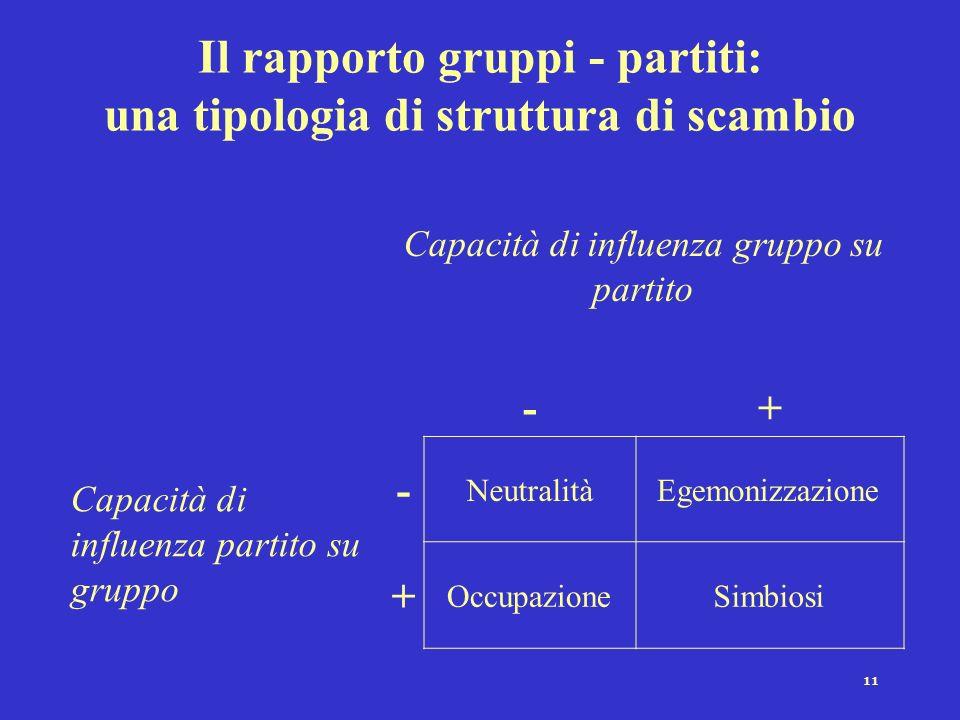 11 Il rapporto gruppi - partiti: una tipologia di struttura di scambio Capacità di influenza gruppo su partito -+ Capacità di influenza partito su gru
