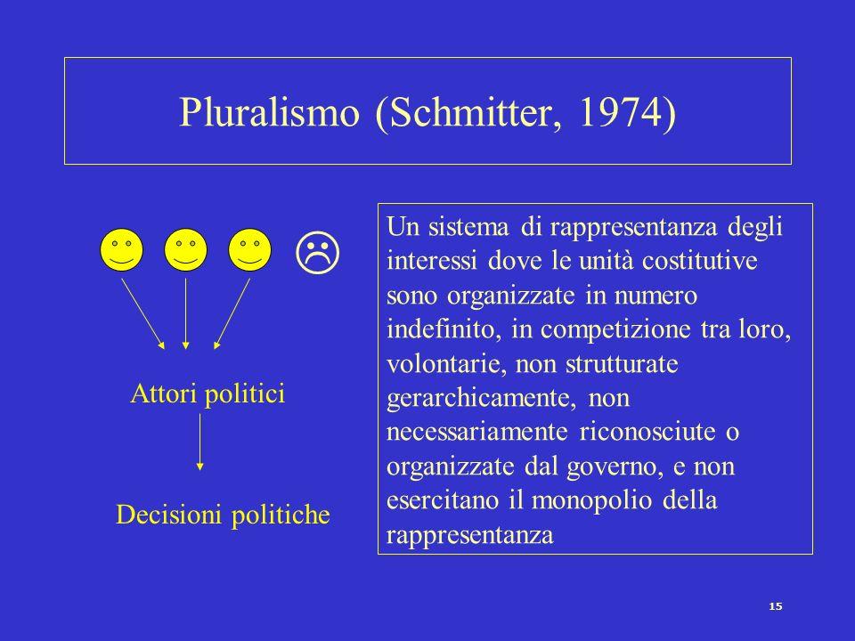 15 Pluralismo (Schmitter, 1974) Un sistema di rappresentanza degli interessi dove le unità costitutive sono organizzate in numero indefinito, in compe