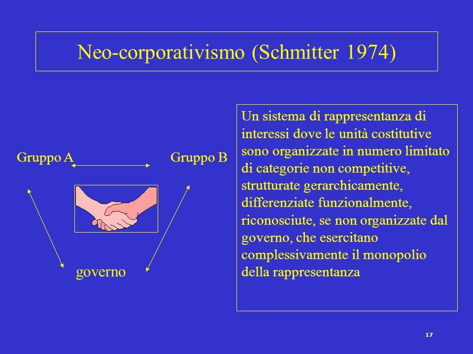 17 Neo-corporativismo (Schmitter 1974) Un sistema di rappresentanza di interessi dove le unità costitutive sono organizzate in numero limitato di cate