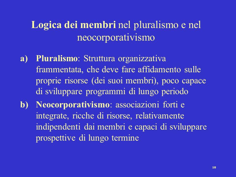 18 Logica dei membri nel pluralismo e nel neocorporativismo a)Pluralismo: Struttura organizzativa frammentata, che deve fare affidamento sulle proprie