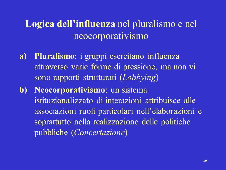 19 Logica dellinfluenza nel pluralismo e nel neocorporativismo a)Pluralismo: i gruppi esercitano influenza attraverso varie forme di pressione, ma non