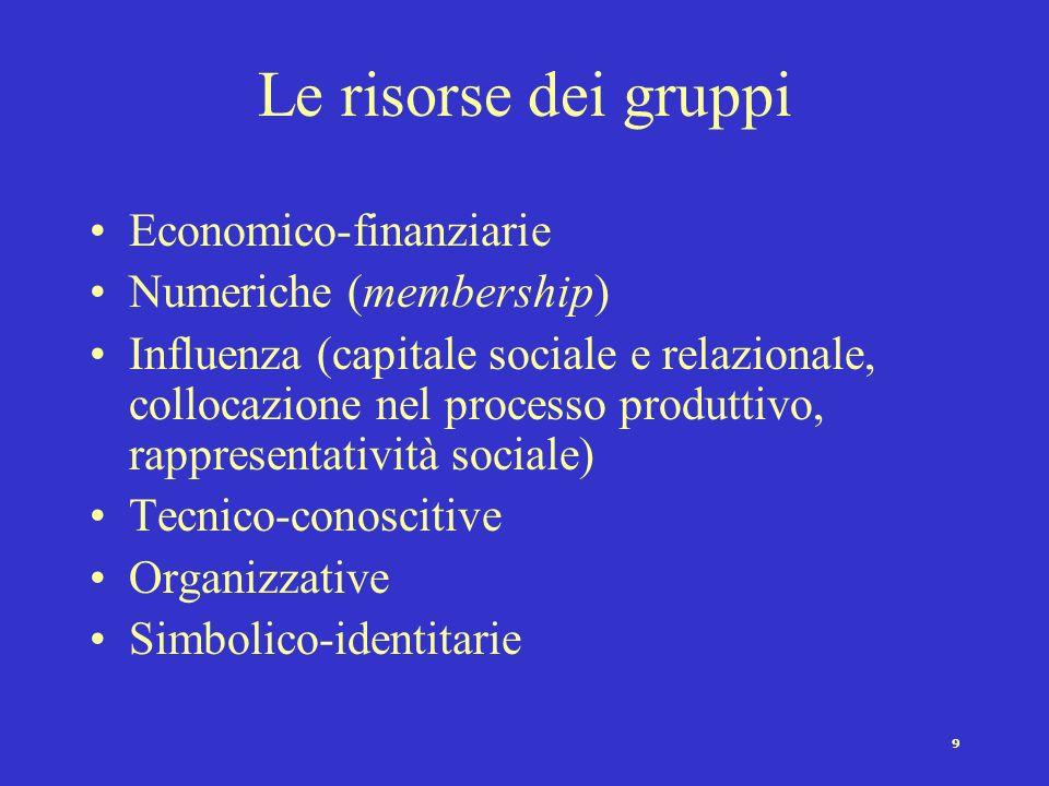 9 Le risorse dei gruppi Economico-finanziarie Numeriche (membership) Influenza (capitale sociale e relazionale, collocazione nel processo produttivo,