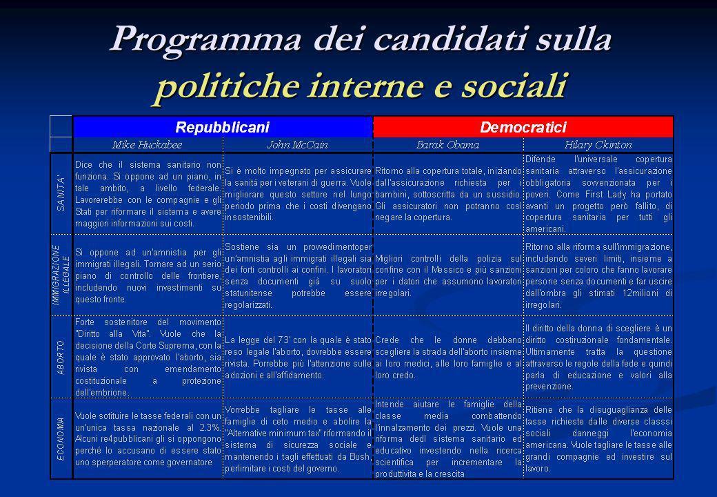 Programma dei candidati sulla politiche internazionali