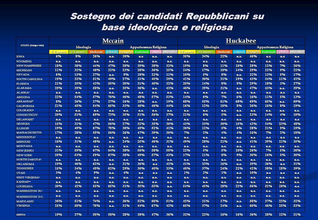 Programma dei candidati sulla politiche interne e sociali