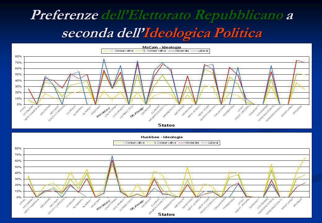 Sostegno dei candidati Repubblicani su base ideologica e religiosa STATO (tempo voto) MccainHuckabee Ideologia Appartenenza Religiosa Ideologia V.
