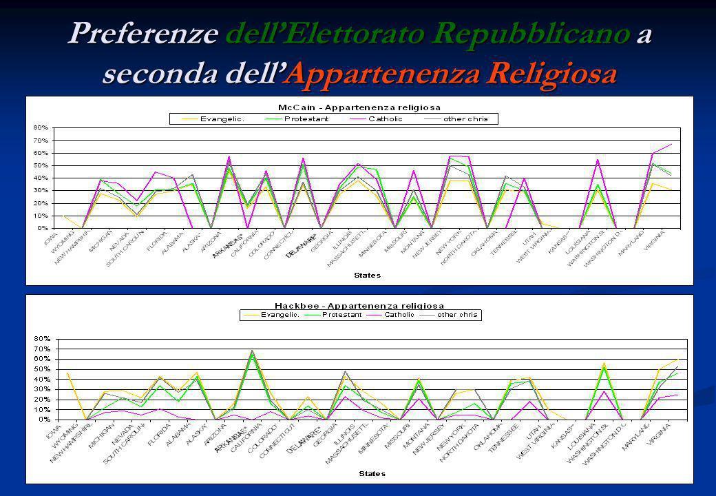 Preferenze dellElettorato Repubblicano a seconda dellIdeologica Politica