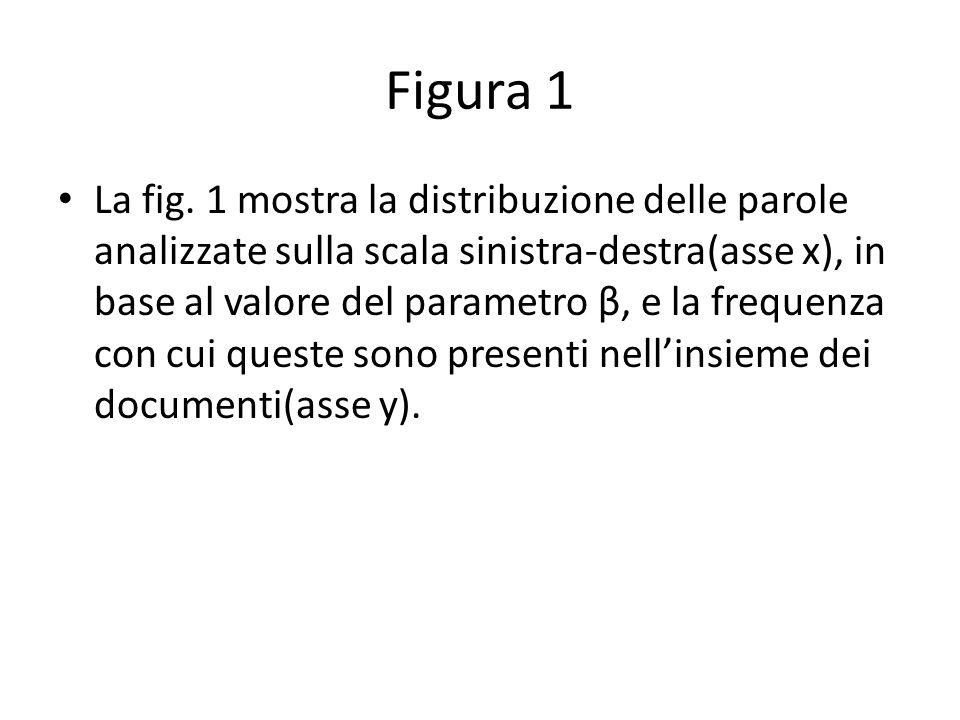 Figura 1 La fig.