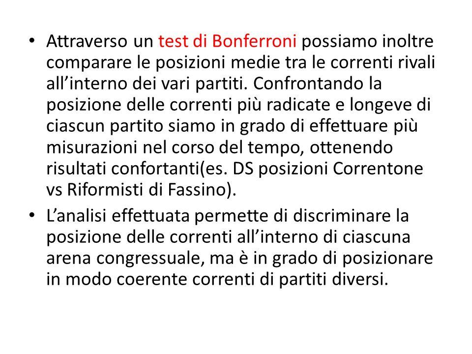 Attraverso un test di Bonferroni possiamo inoltre comparare le posizioni medie tra le correnti rivali allinterno dei vari partiti. Confrontando la pos
