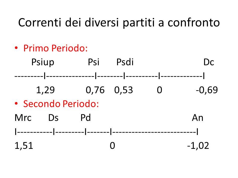 Correnti dei diversi partiti a confronto Primo Periodo: Psiup Psi Psdi Dc ---------I---------------I--------I----------I-------------I 1,29 0,76 0,53 0 -0,69 Secondo Periodo: Mrc Ds Pd An I-----------I---------I-------I--------------------------I 1,51 0 -1,02