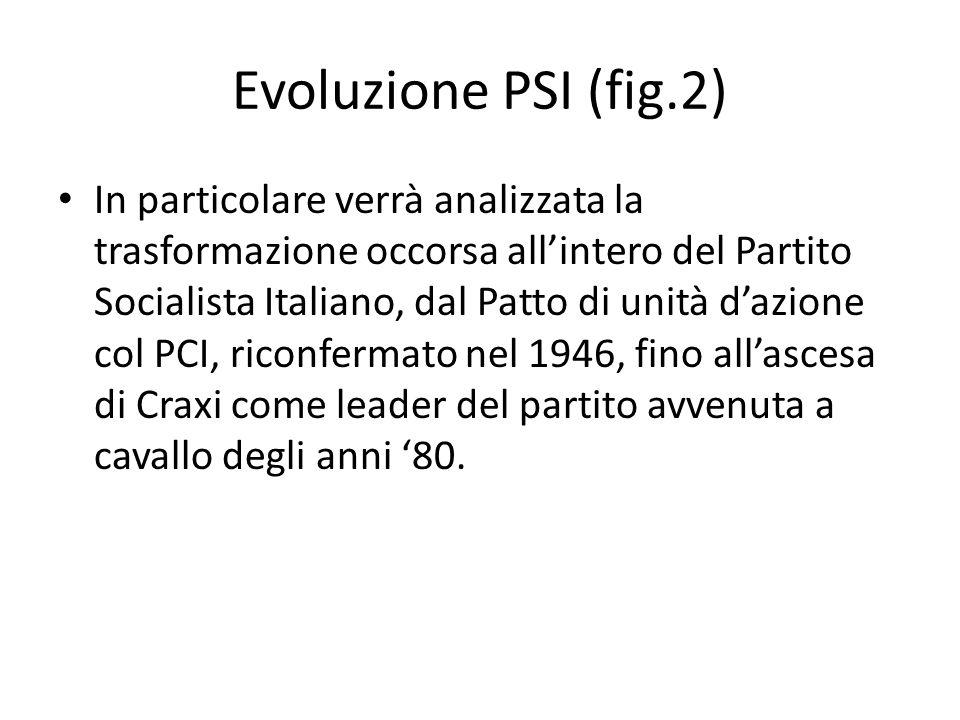 Evoluzione PSI (fig.2) In particolare verrà analizzata la trasformazione occorsa allintero del Partito Socialista Italiano, dal Patto di unità dazione col PCI, riconfermato nel 1946, fino allascesa di Craxi come leader del partito avvenuta a cavallo degli anni 80.