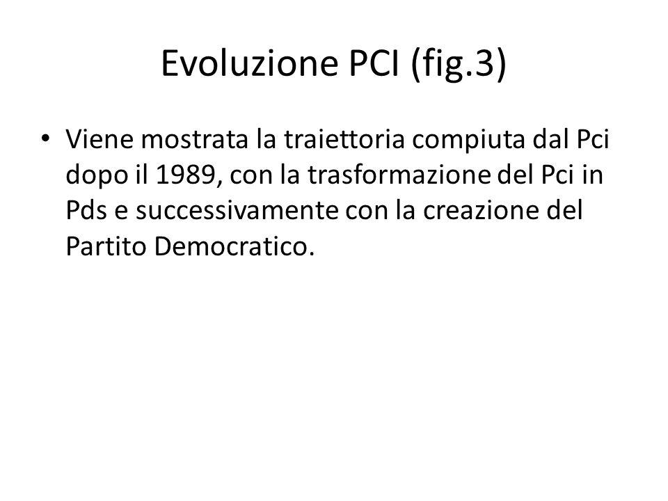 Evoluzione PCI (fig.3) Viene mostrata la traiettoria compiuta dal Pci dopo il 1989, con la trasformazione del Pci in Pds e successivamente con la creazione del Partito Democratico.