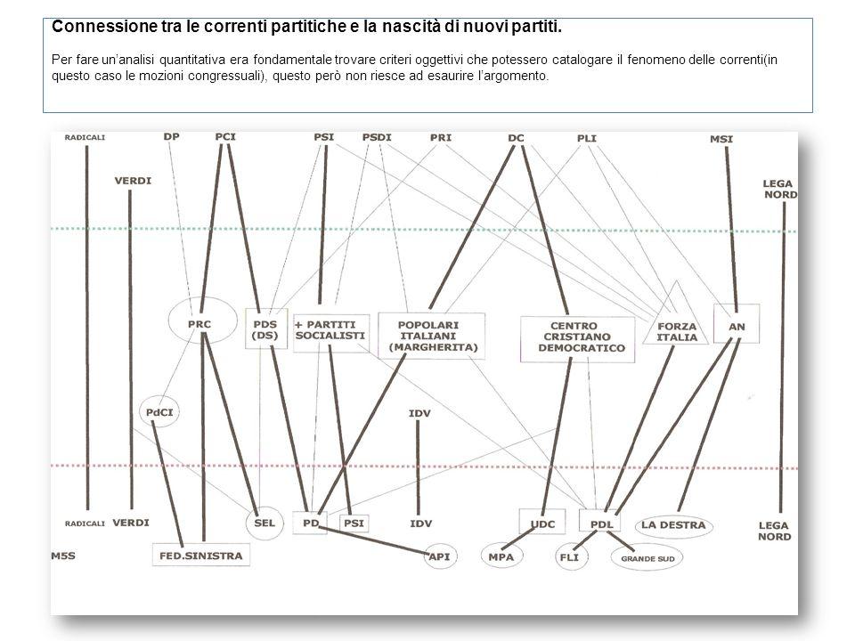 Connessione tra le correnti partitiche e la nascità di nuovi partiti. Per fare unanalisi quantitativa era fondamentale trovare criteri oggettivi che p