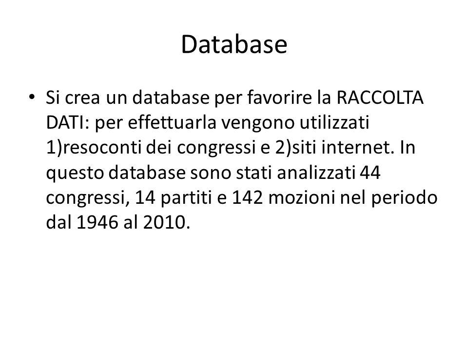 Database Si crea un database per favorire la RACCOLTA DATI: per effettuarla vengono utilizzati 1)resoconti dei congressi e 2)siti internet. In questo