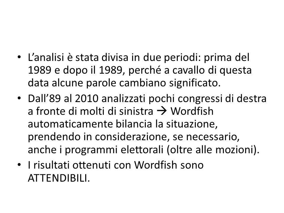 Lanalisi è stata divisa in due periodi: prima del 1989 e dopo il 1989, perché a cavallo di questa data alcune parole cambiano significato. Dall89 al 2