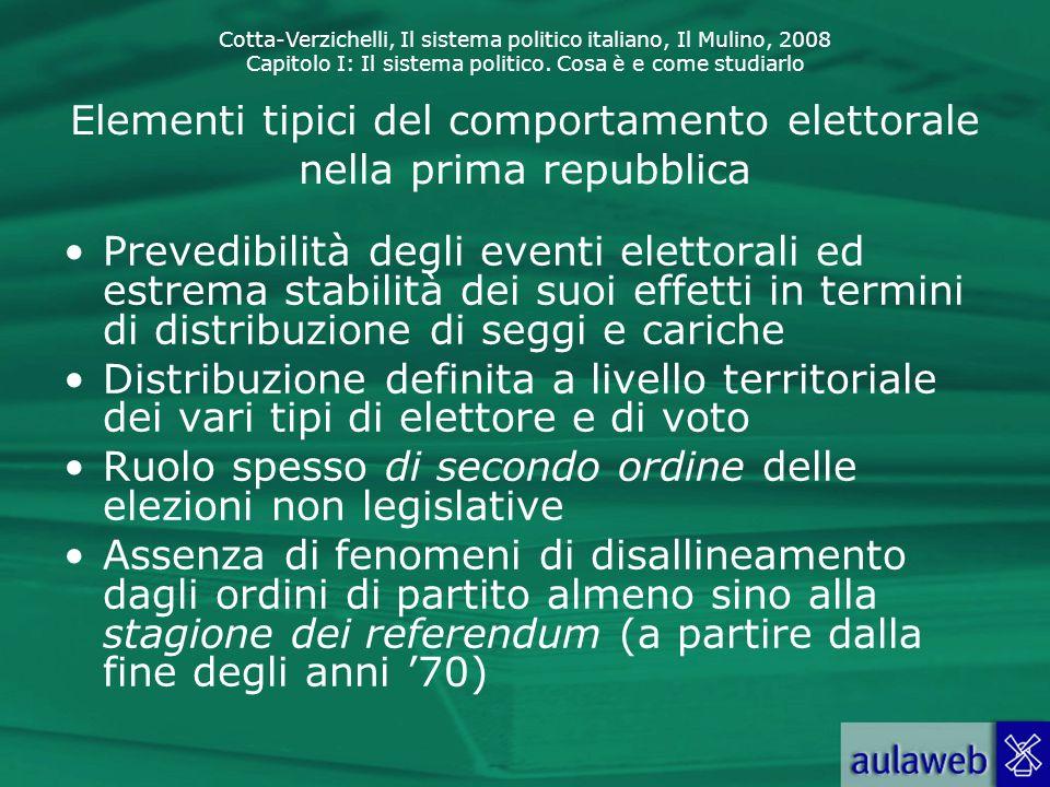 Cotta-Verzichelli, Il sistema politico italiano, Il Mulino, 2008 Capitolo I: Il sistema politico. Cosa è e come studiarlo Elementi tipici del comporta