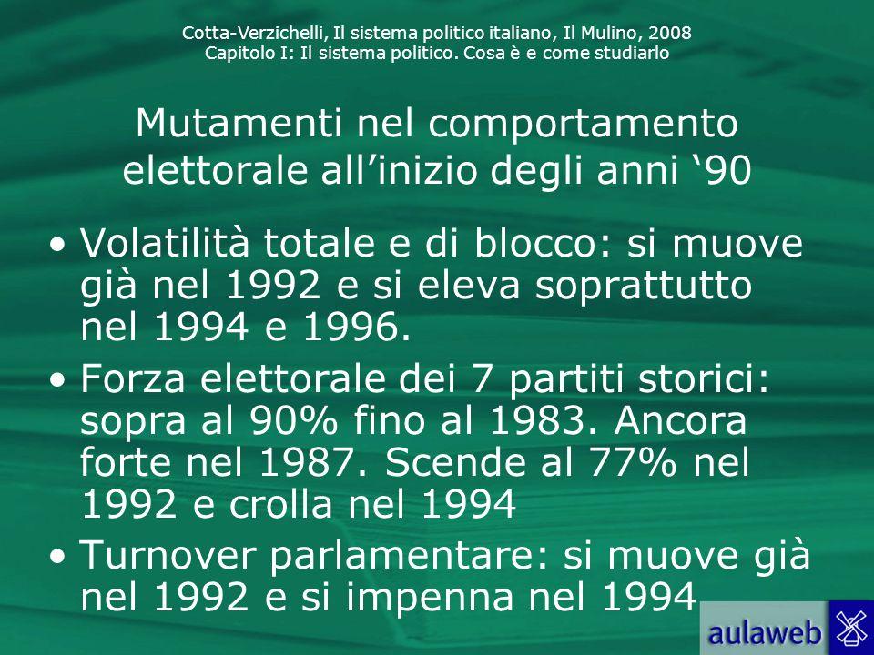 Cotta-Verzichelli, Il sistema politico italiano, Il Mulino, 2008 Capitolo I: Il sistema politico. Cosa è e come studiarlo Mutamenti nel comportamento