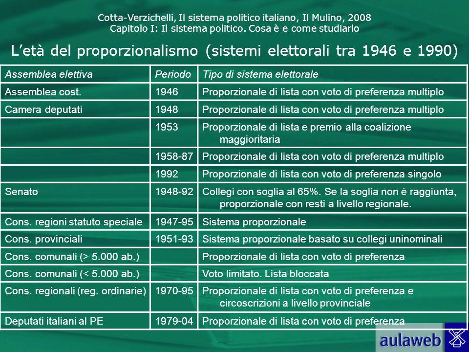 Cotta-Verzichelli, Il sistema politico italiano, Il Mulino, 2008 Capitolo I: Il sistema politico. Cosa è e come studiarlo Letà del proporzionalismo (s