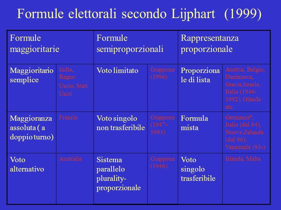 Definizione di sistema maggioritario e di sistema proporzionale di Sartori (1996) Un sistema elettorale è maggioritario se il voto si esprime in colle