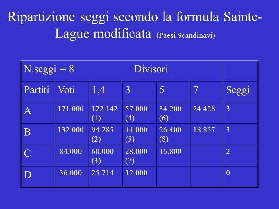Ripartizione seggi secondo la formula dHondt (Austria, Belgio, Finlandia, Italia pre94 Senato, Italia Camera, Spagna) N.seggi = 8 Divisori PartitiVoti