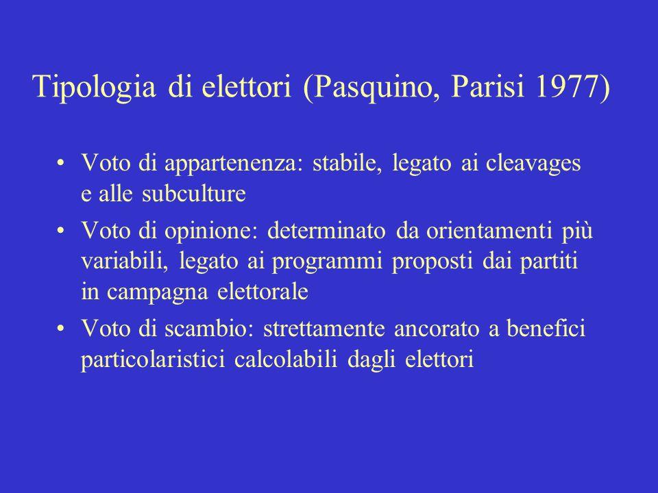 Fattori esplicativi del comportamento elettorale [Miller e Shanks 1996] Caratteri sociali ed economici durevoli Identificazioni partitiche di lungo pe