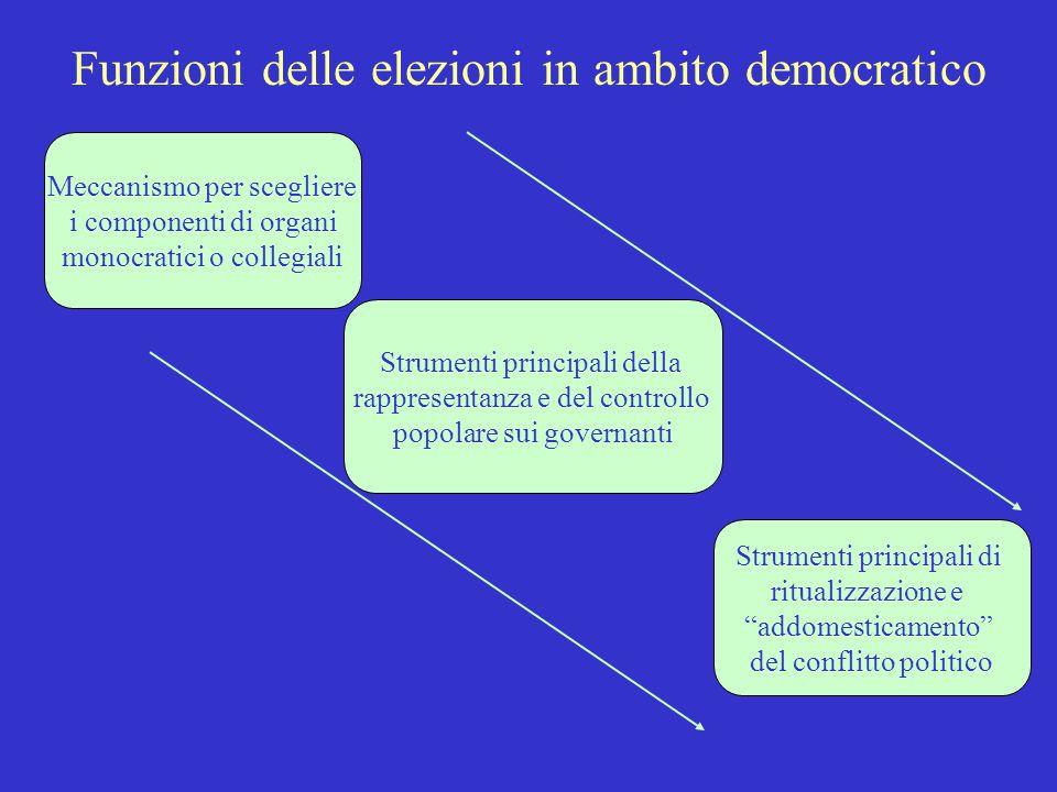 Meccanismi di scelta alternativi alle elezioni Cooptazione Acquisto Nomina Sorteggio Conquista Selezione su base di merito