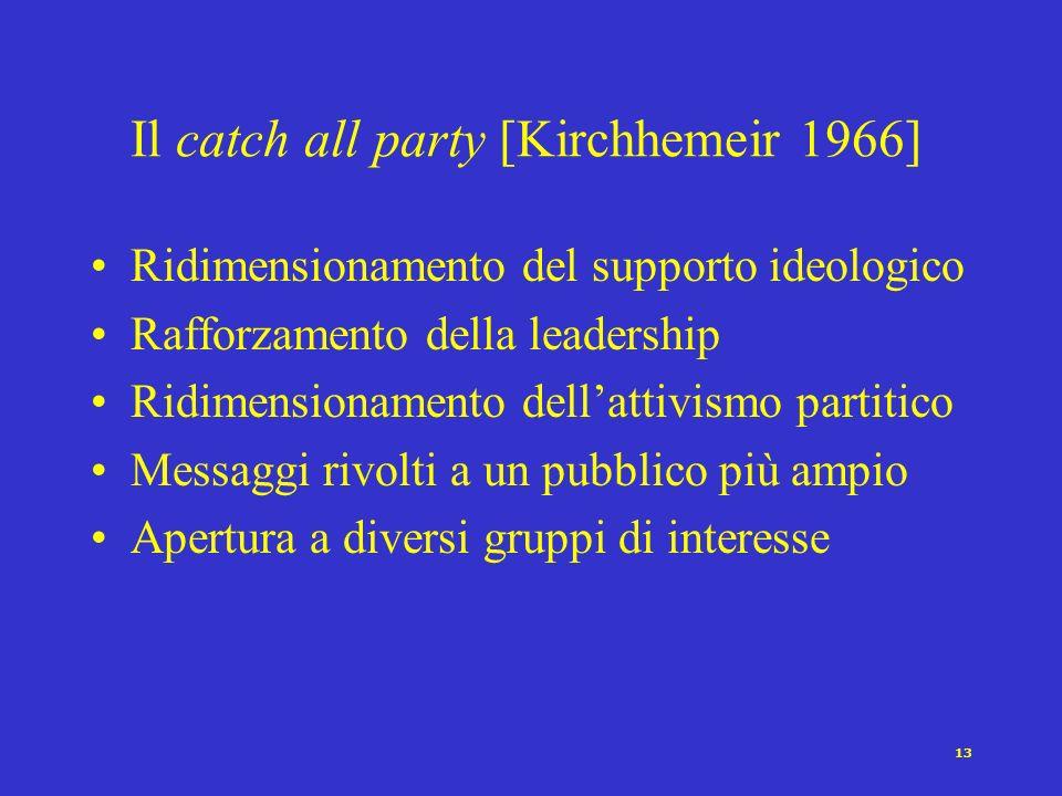 12 Critica a Michels e approccio organizzativo allo studio dei partiti di Panebianco I dirigenti partitici non godono di unautonomia assoluta. Il pote
