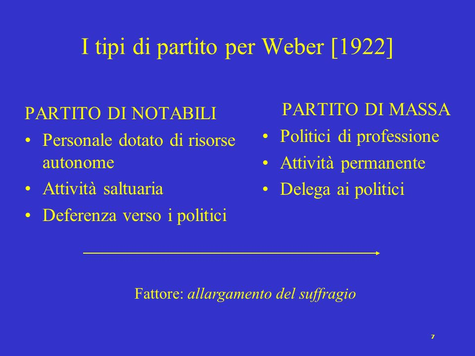 7 I tipi di partito per Weber [1922] PARTITO DI NOTABILI Personale dotato di risorse autonome Attività saltuaria Deferenza verso i politici PARTITO DI MASSA Politici di professione Attività permanente Delega ai politici Fattore: allargamento del suffragio