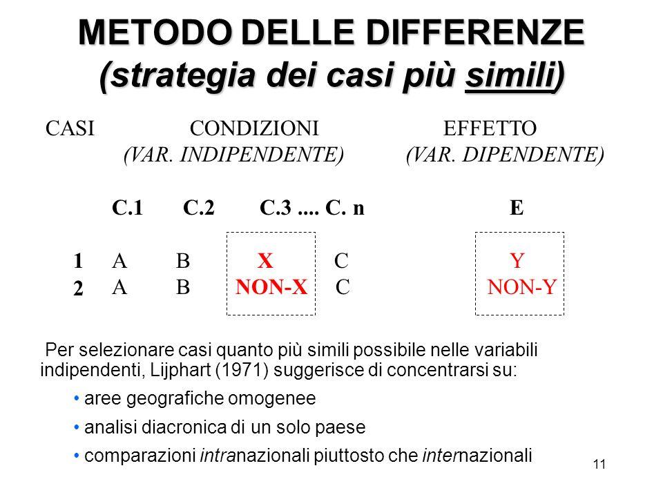 11 CASI CONDIZIONI EFFETTO (VAR. INDIPENDENTE) (VAR. DIPENDENTE) C.1 C.2 C.3.... C. n E A B X C Y A B NON-X C NON-Y 1 2 Per selezionare casi quanto pi
