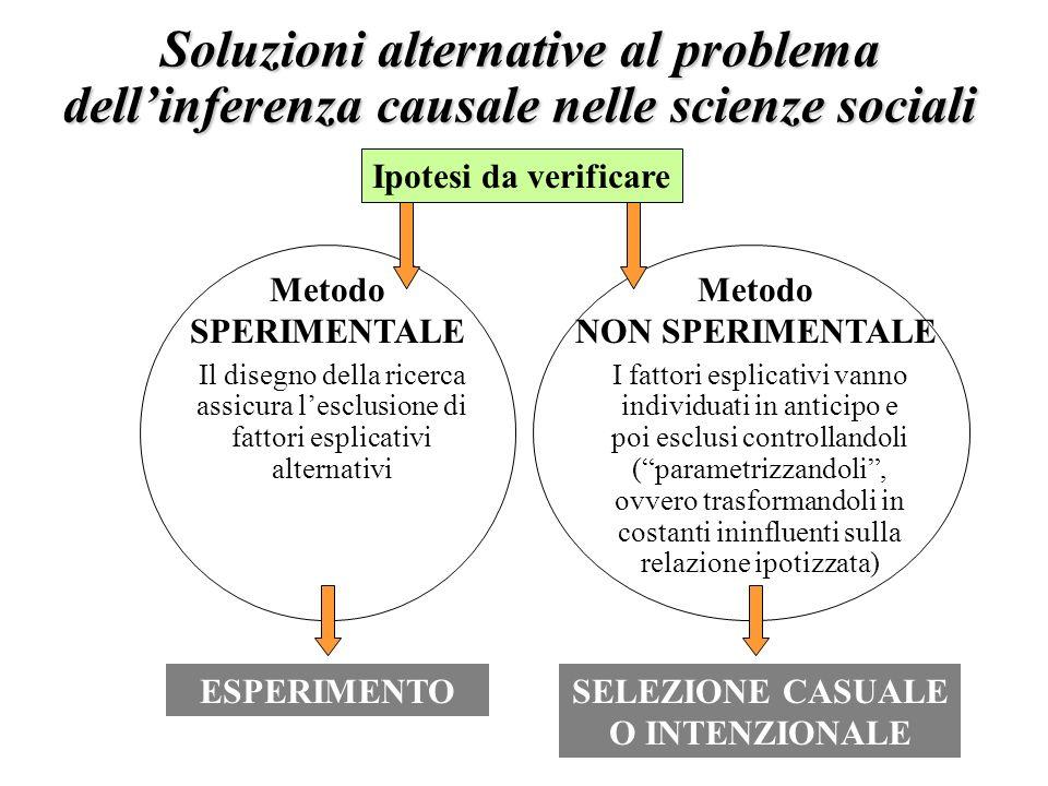 6 Soluzioni alternative al problema dellinferenza causale nelle scienze sociali Ipotesi da verificare Metodo SPERIMENTALE Metodo NON SPERIMENTALE Il d