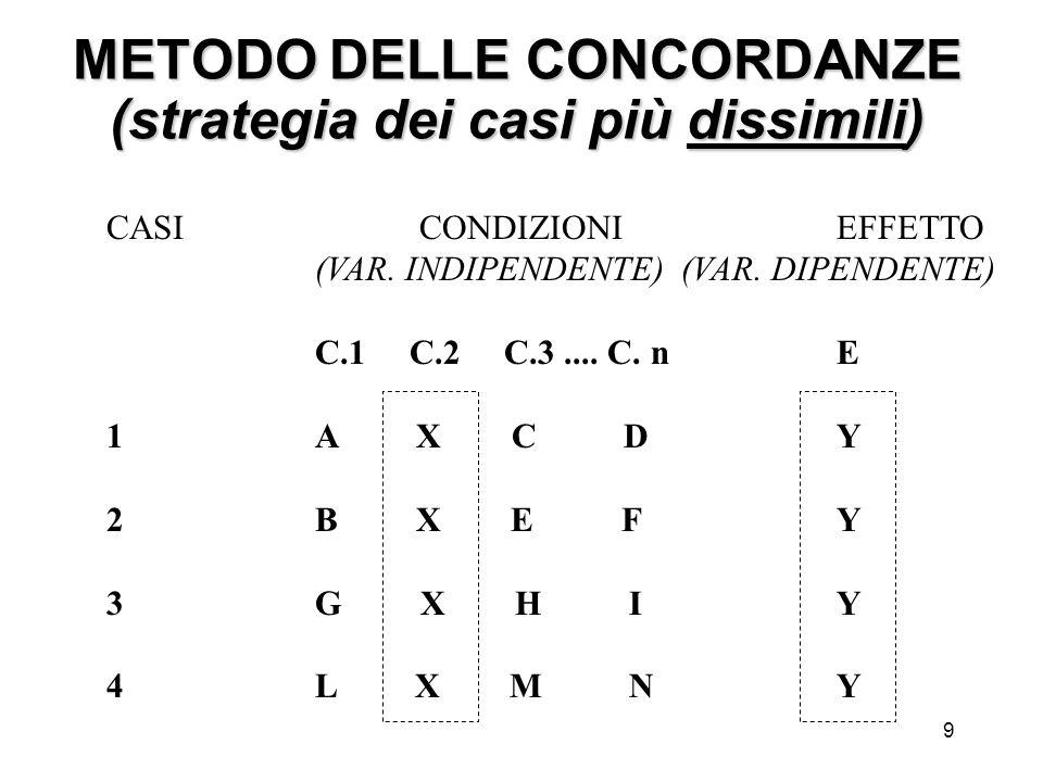 9 METODO DELLE CONCORDANZE (strategia dei casi più dissimili) CASI CONDIZIONI EFFETTO (VAR. INDIPENDENTE) (VAR. DIPENDENTE) C.1 C.2 C.3.... C. n E 1 A