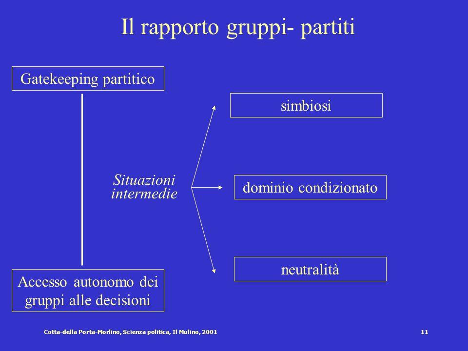 Cotta-della Porta-Morlino, Scienza politica, Il Mulino, 200110 Risorse a disposizione dei gruppi Risorse economico-finanziarie Risorse numeriche Risor
